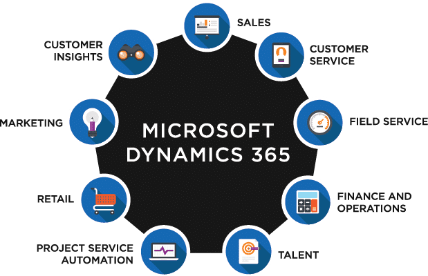 Video Guides To Get Started With Microsoft Dynamics 365 Business Central